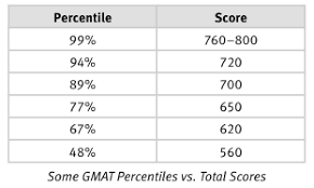 gmat scores